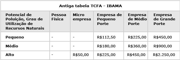 Antiga-tabela-TCFA---IBAMA