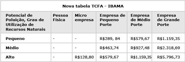 Nova-tabela-TCFA---IBAMA