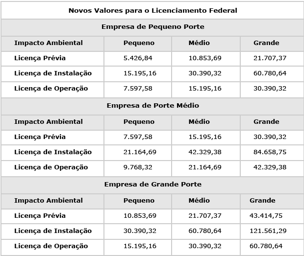 Novos-Valores-para-o-Licenciamento-Federal