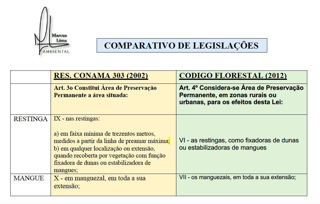 CONAMA-comparativo-de-legislacoes